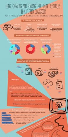 How To Use Free Online Resources In A Flipped Classroom Infographic www.spanish-school-herradura.com
