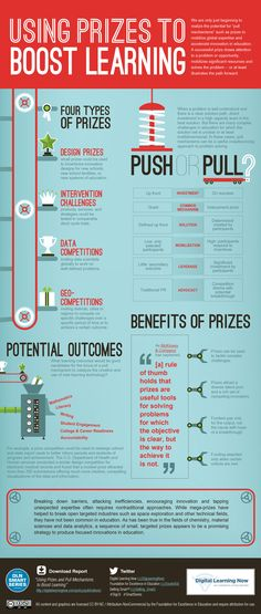 Infographic on Prize & Pull Mechanisms Booting Learning