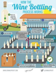 How the Wine Bottling process works.