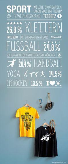 25c7a74cb642 In der Kategorie Sport setzte sich 2013 überraschenderweise Klettern an die  Spitze der beliebtesten Suchbegriffe bei spreadshirt.de