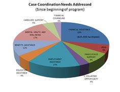 Case Coordination program, Get Help, Code of Support: Active duty service members or veterans, including family members, with an urgent need for help. This is not simply a referral service. COSF will stay involved and coordinate the delivery of the needed services, particularly where more than one service provider is involved. COSF provides a single point-of-contact for complex cases that require complex solutions from multiple service providers.