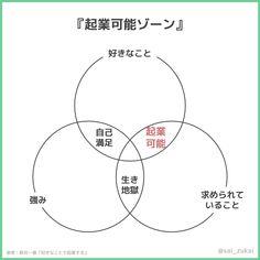 『起業可能ゾーン』は「好きなこと」かつ「求められていること」の中にある。それが「強み」であればなお良い。 --- 参考:新井一著『好きなことで起業する』 Knowledge, Chart, How To Make, Facts