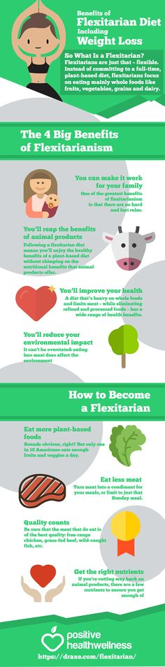 Benefits of the Flexitarian Diet, Including Weight Loss – Positive Health Wellness Infographic