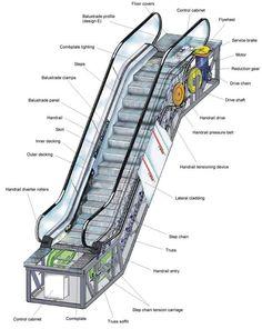 How Escalators work ! Mechanical Engineering Design, Civil Engineering Construction, Elevator Design, Eco Friendly Cars, Instructional Design, Interior Stairs, Machine Design, Architecture, Cladding