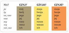 Learn Polish, Polish Language, Nagasaki, My Passion, Poland, Languages, Education, Learning, School