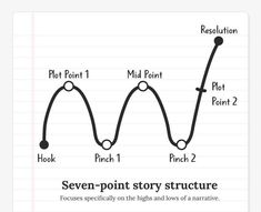 Using Scene Trackers and Plot Points to Plan Your Story – Rebecka Jäger Cool Writing, Creative Writing, Writing A Book, Writing Tips, Plotting A Novel, Plot Plan, Plot Outline, Story Structure, Teaching Aids