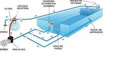 piscinas: Sistema de filtração e lipeza