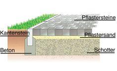 Aufbau eines gepflasterten Gartenweges