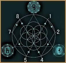 Bildergebnis Fur Nikola Tesla 3 6 9 Nikola Tesla Tesla 3 6 9