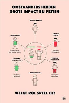Rollen bij pesten: Artikel en downloads Classroom Behavior, School Classroom, School Teacher, Primary School, Coaching, Parenting For Dummies, Anti Bullying, Quotes For Kids, Teaching Tools