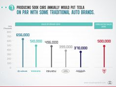 Tesla milestone for EVs