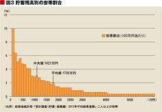 http://tk.ismcdn.jp/mwimgs/ 貯蓄保有世帯全体を二分する中央値は1023万円となった