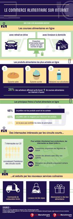 Infographie Le commerce alimentaire sur Internet