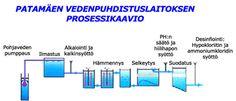 Vedenpuhdistamon prosessikaavio