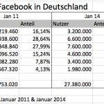 Auf Facebook gibt es keine Teenager mehr. Keine? – Oder doch um 44 – 68 % mehr?