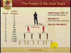 Organo Gold Pay Plan explained by  Emmanuel Terhemba website-www.henricgroup.organogold.com +23467420166,+2349098121723