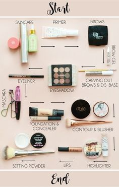 Ever wonder if you're putting your makeup on in the right order? Consult this handy chart.