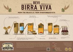 Brewing Process - Infographic by Giovanni Burrascano, via Behance