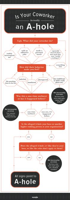 Is your coworker actually an a-hole? Enjoy the chart and read the accompanying article for more laffs!