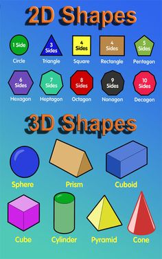 Shapes for kids shapes childrens educational poster chart - click. 2d And 3d Shapes, Shapes For Kids, Geometric Shapes, Shapes And Their Names, Plane Shapes, Math Classroom, Kindergarten Math, Shape Chart, Shape Names