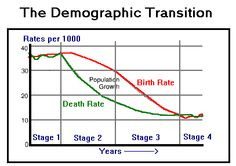 This is the demographic transition model. It has 4 stages that depict changes in population growth exhibited by countries undergoing industrialization. Birth rates and death rates are analyzed to conclude with this graph.