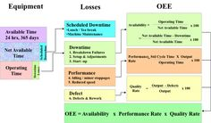 In a World Class Manufacturing one of the metrics of high impact is the OEE and it is the main metric to improve at TPM deployment and o. Reliability Engineering, Manufacturing Engineering, Lean Manufacturing, Systems Engineering, Change Management, Risk Management, Process Capability, Supply Chain Logistics, 6 Sigma