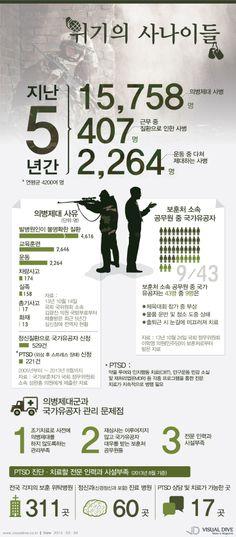 군 당국과 국가보훈처가 외면한 '의병제대' 이후 청년들…[인포그래픽]  #soldier #Infographic ⓒ 비주얼다이브 무단 복사·전재·재배포 금지