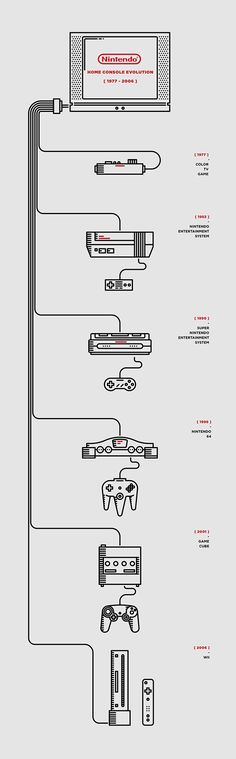 This is a simple infographic about the evolution of Nintendo home console from 1977 until 2006.