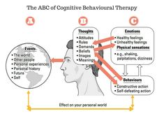 Cognitive Behavioural Therapy (CBT) Practitioner Certificate   Udemy