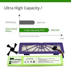 Series Pro Replacement Battery Lithium For Neato Botvac W Side Brush HEPA Filter #LithiumPower