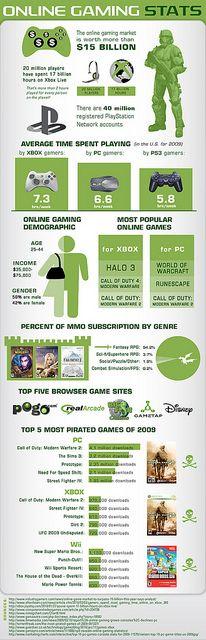 Online gaming. www.nubetube.net