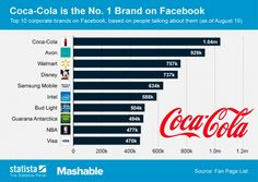The Most Engaging Brands On Facebook And How You Can Join Them