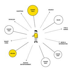 Ppt Template Design, Diagram Design, Graph Design, Chart Design, Web Design, Page Design, Layout Design, Information Design, Information Graphics