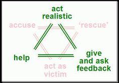 karpman drama triangle - Google Search