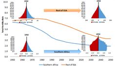 Forever Young? What Africa can learn from Southern Africa's demographic…