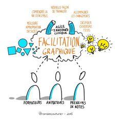 Visual Learning, Visualisation, Sketch Notes, Change Management, Design Thinking, Critical Thinking, Bujo, Storytelling, Communication