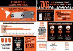 #Ewaste in Latin America #Infograph #Ewaste #facts #Recycle