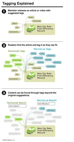 SEO Infographics Tagging allows the user to label content they find on the web in  a way that will be easy for them to remember.