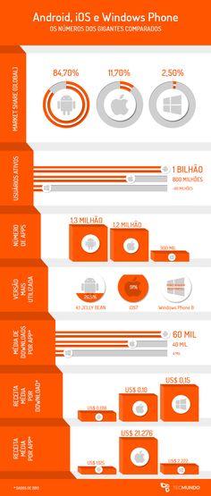 iOS, Android e Windows Phone: números dos gigantes comparados #mobile