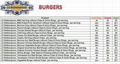 J D Wetherspoons - Burgers Syn Values :)