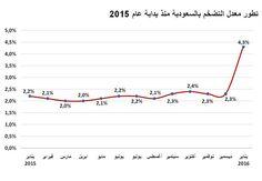 nice  التضخم السعودي يرتفع إلى 4.3 % خلال يناير الماضي
