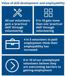 Very true! shows how volunteering is a great way to build skills and move closer to employment Closer, Believe, Advice, Twitter