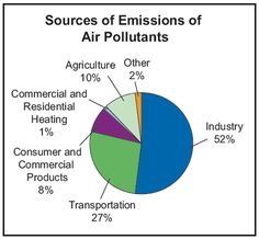factors for the cause of air pollution