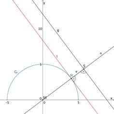 Schnittpunkt S der Normalen n in R und der Geraden g, Abstand e = d(S;R)