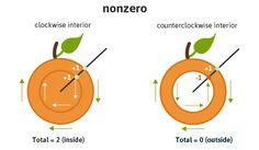 nonzero fill-rule