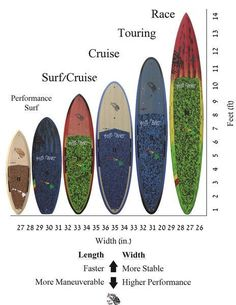 How To Choose The Best Stand Up Paddle Board | Blue Planet Surf Hawaii #surfingtips