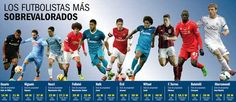 10 de los futbolistas mas sobrevalorados de liga Europea