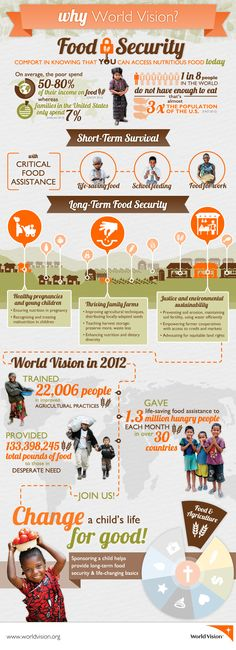 Food security is an important topic to follow. #Future #Infographic #FoodSecurity