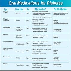 Are you looking for best medicine for diabetes? Based on diabetes medications chart, oral Medication pills for diabetes type 2 symptoms are classed in a number of categories depending their on type. Diabetes Mellitus Type 2, Cure Diabetes, Diabetes Awareness, Gestational Diabetes, Nursing Tips, Nursing, Shopping, Studio, Nurse Humor
