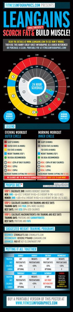 Leangains Intermittent Fasting -- infographed! I've been IF for a few months and its helped me target stubborn areas like my mid section. It's hard to fast at times so it takes a lot of discipline.. but its definitely worth it!